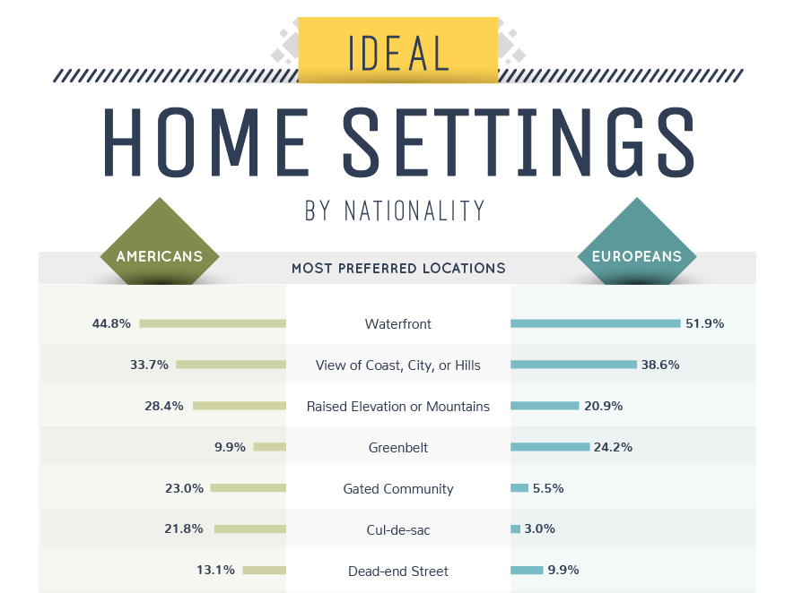ideal home settings