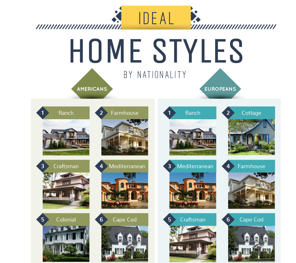ideal home styles
