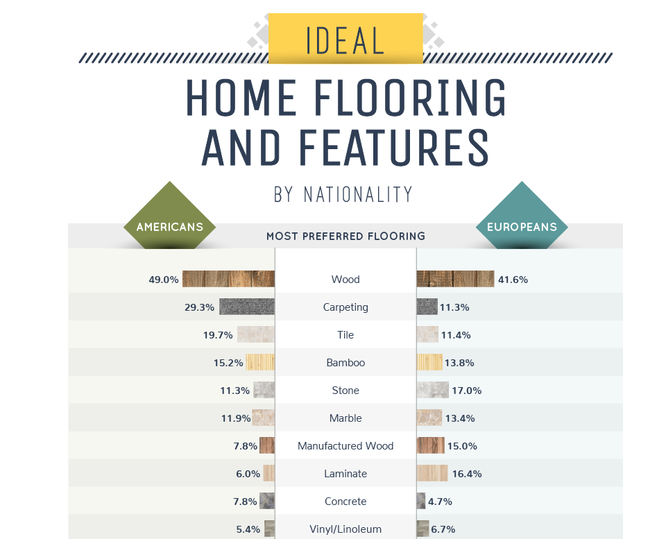 ideal home flooring and features