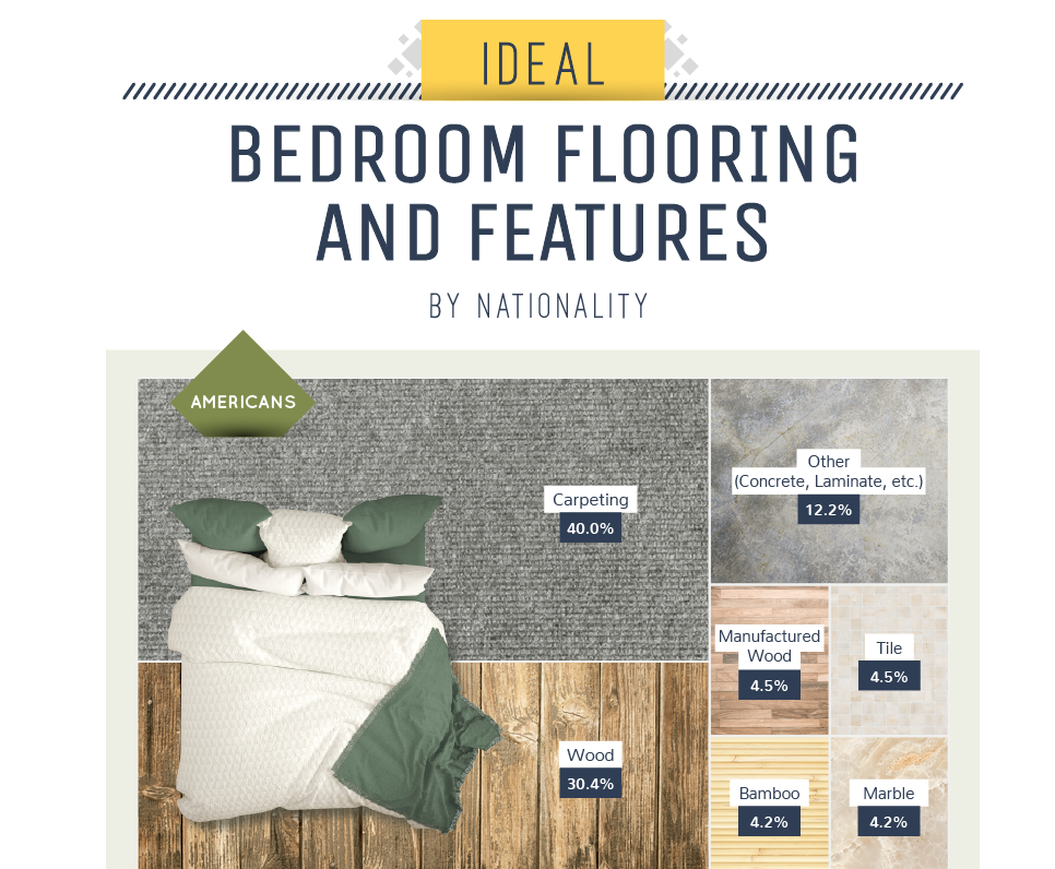 ideal home bedroom flooring and features